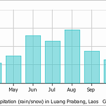 Average rainfall in Luang Prabang