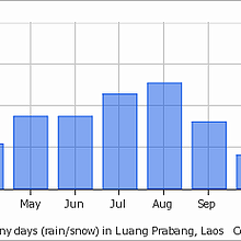 Average rain days in Luang Prabang