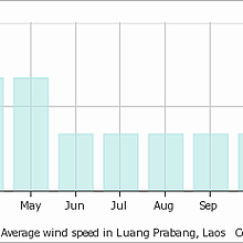 No wind all year in Luang Prabang